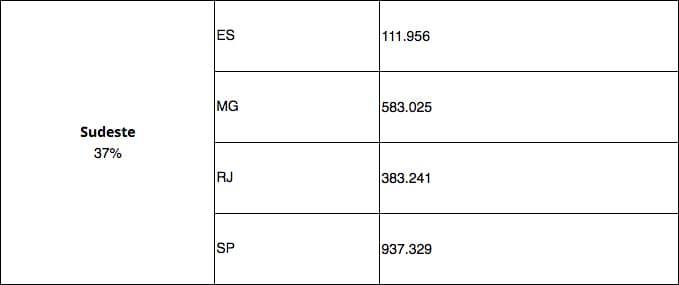 Inscrições Confirmadas por UF Enem 2018