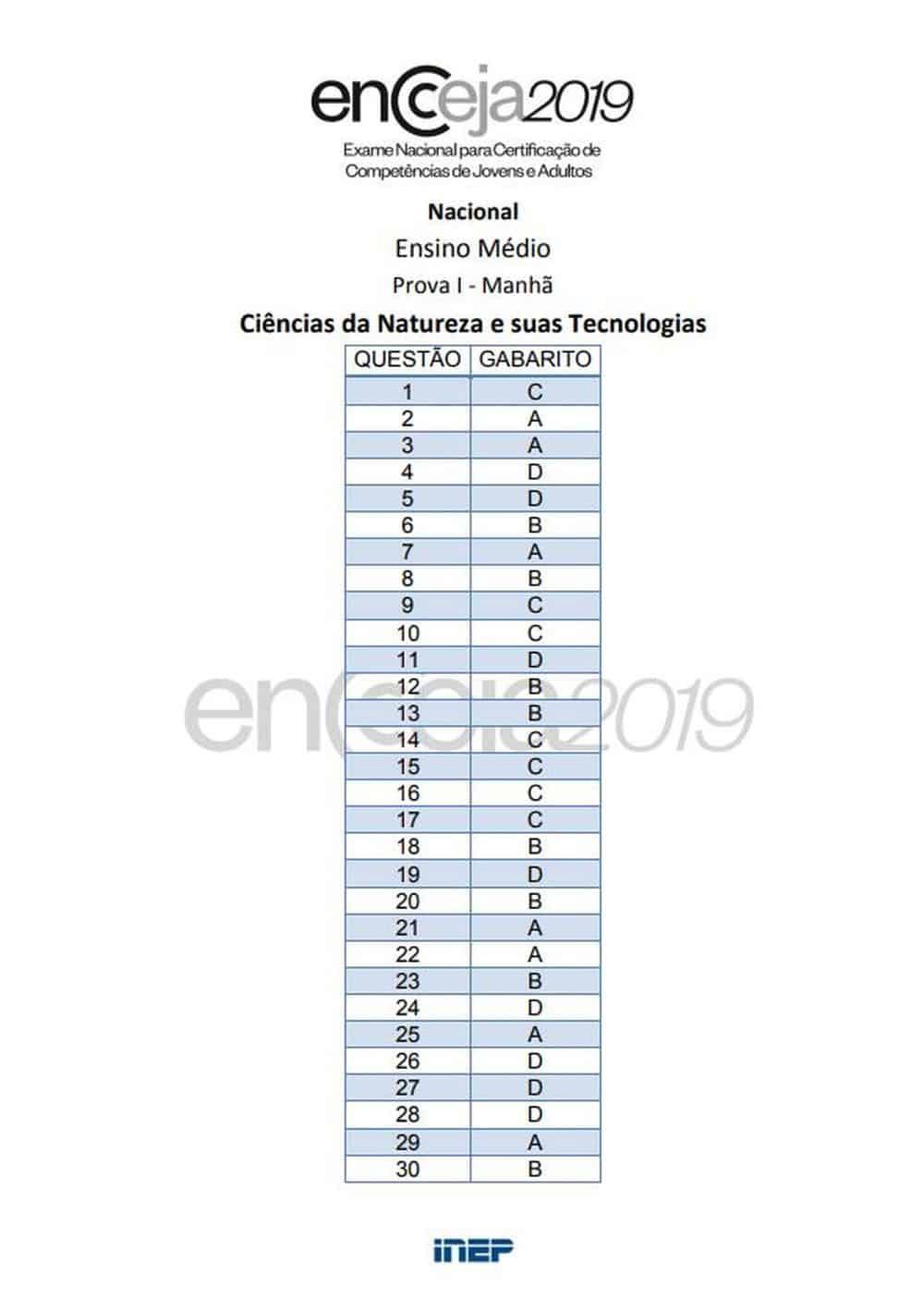 Gabarito Encceja 2019 Ensino Médio 1